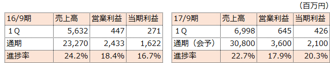 f:id:sokogakikitai:20170322120455p:plain