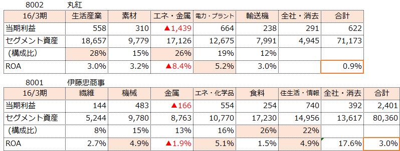 f:id:sokogakikitai:20170322120848p:plain