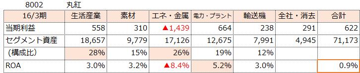 f:id:sokogakikitai:20170322121033p:plain