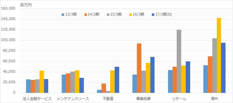 f:id:sokogakikitai:20170404183956p:plain