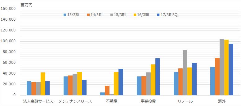 f:id:sokogakikitai:20170404185639p:plain