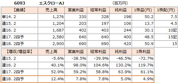 f:id:sokogakikitai:20170409114522p:plain