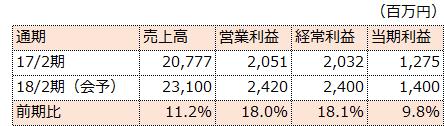 f:id:sokogakikitai:20170410171259p:plain