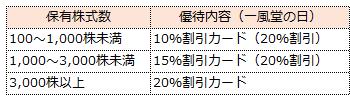 f:id:sokogakikitai:20170414173204p:plain