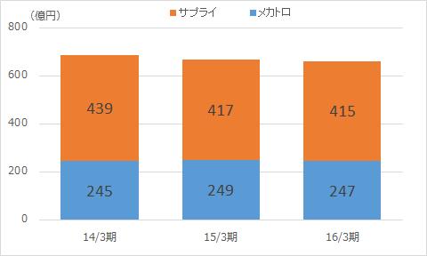 f:id:sokogakikitai:20170419183753p:plain