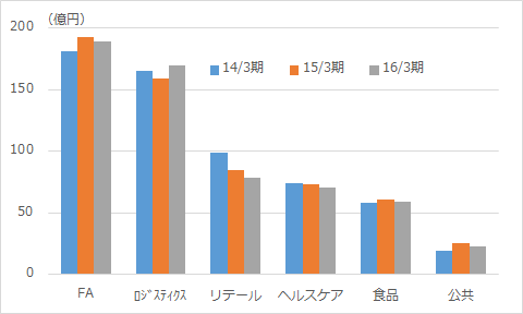 f:id:sokogakikitai:20170419183815p:plain