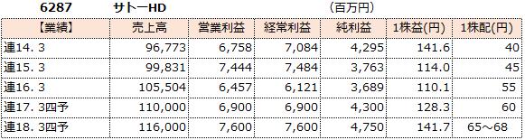 f:id:sokogakikitai:20170419184018p:plain