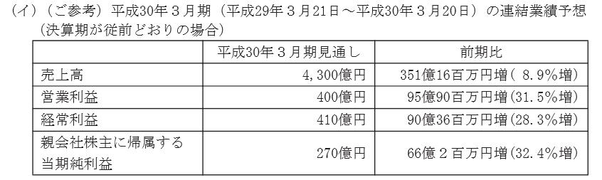f:id:sokogakikitai:20170420173404p:plain