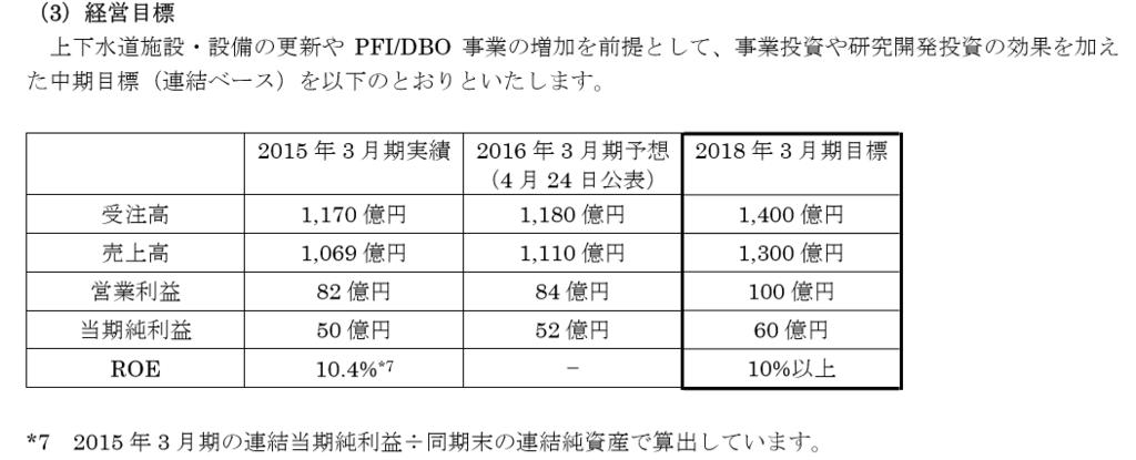 f:id:sokogakikitai:20170425175451p:plain