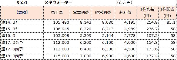 f:id:sokogakikitai:20170425175708p:plain