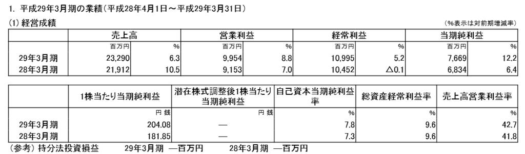 f:id:sokogakikitai:20170426140613p:plain