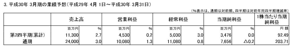 f:id:sokogakikitai:20170426141221p:plain
