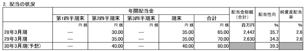 f:id:sokogakikitai:20170426141903p:plain