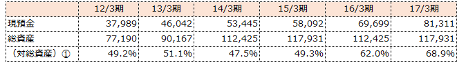 f:id:sokogakikitai:20170426143314p:plain