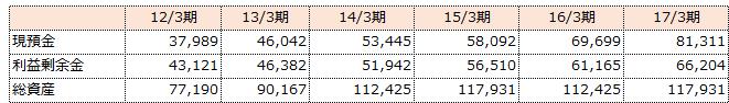 f:id:sokogakikitai:20170426164820p:plain