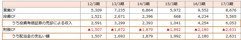 f:id:sokogakikitai:20170427184125p:plain