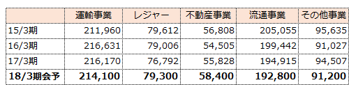 f:id:sokogakikitai:20170501144410p:plain