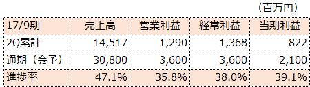 f:id:sokogakikitai:20170508171256p:plain
