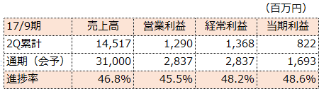 f:id:sokogakikitai:20170508181524p:plain