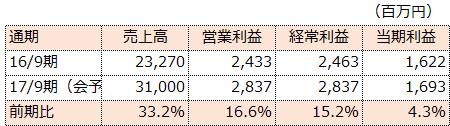 f:id:sokogakikitai:20170508182001p:plain