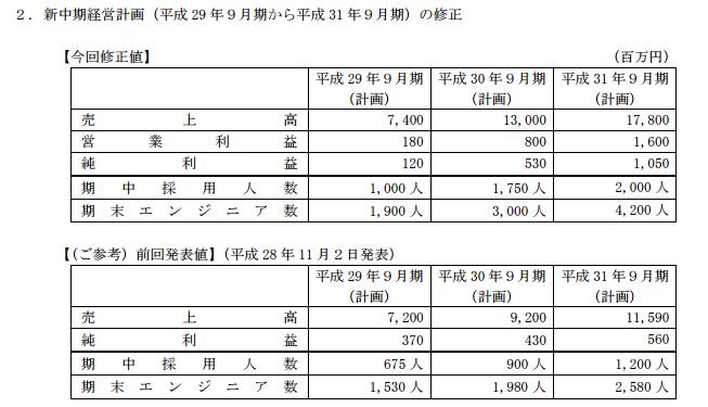 f:id:sokogakikitai:20170508182511p:plain
