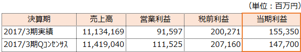 f:id:sokogakikitai:20170509162539p:plain