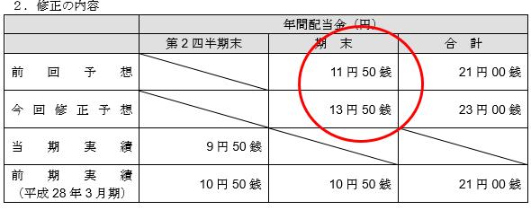 f:id:sokogakikitai:20170509162939p:plain