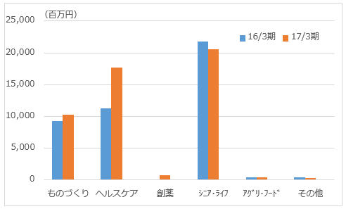 f:id:sokogakikitai:20170523135520p:plain