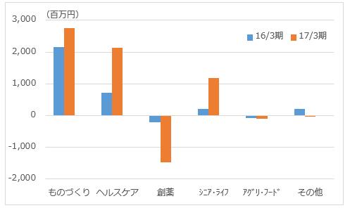 f:id:sokogakikitai:20170523135641p:plain