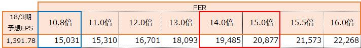 f:id:sokogakikitai:20170719144633p:plain
