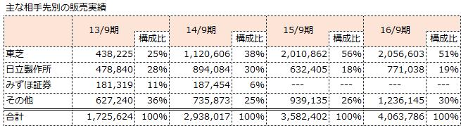 f:id:sokogakikitai:20170810114829p:plain