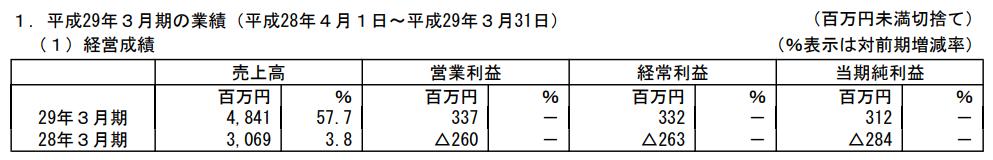 f:id:sokogakikitai:20170814164126p:plain