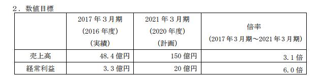 f:id:sokogakikitai:20170814173816p:plain