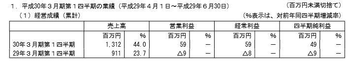 f:id:sokogakikitai:20171106151633p:plain