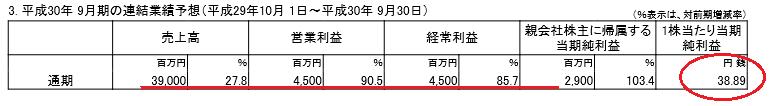 f:id:sokogakikitai:20171107145517p:plain