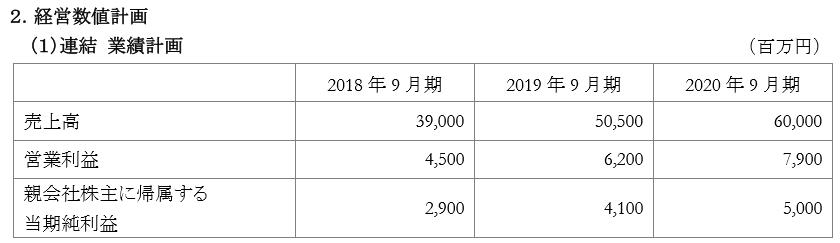 f:id:sokogakikitai:20171107145752p:plain
