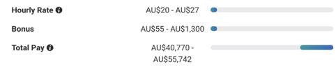 保育士 アシスタント 給料 オーストラリア