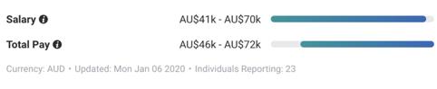 保育士 センターマネジャー 給料 オーストラリア