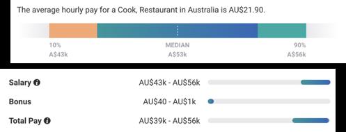 調理師 クック 給料 オーストラリア