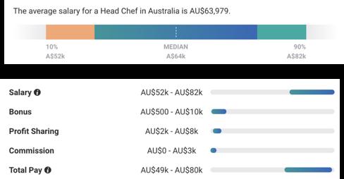 調理師 シェフ 給料 オーストラリア