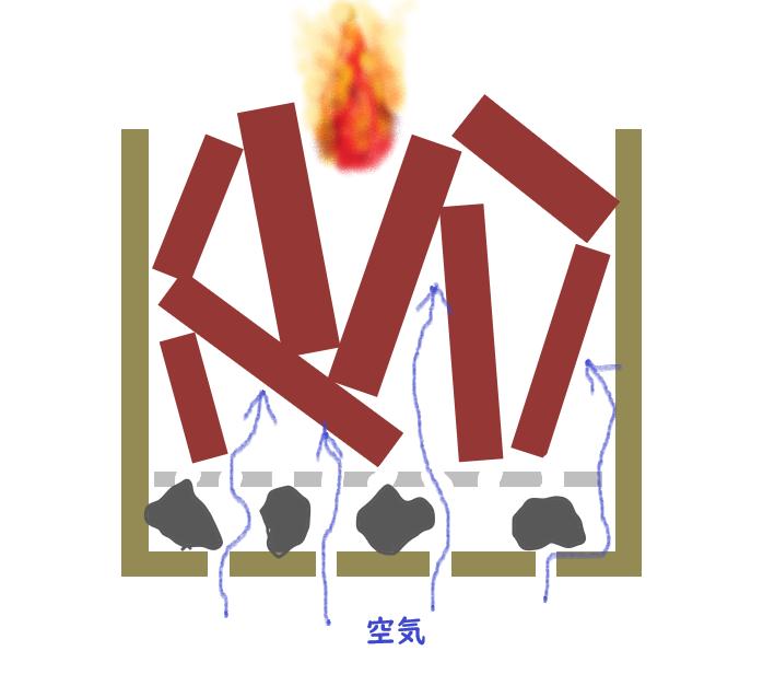 焚火台 すぐ火が消える 持続しない 対策 2