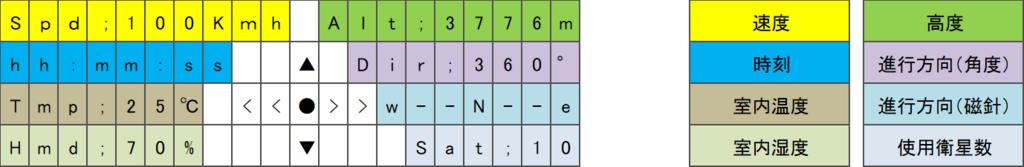 2004LCDにArduinoでたくさんの情報を表示する。案1