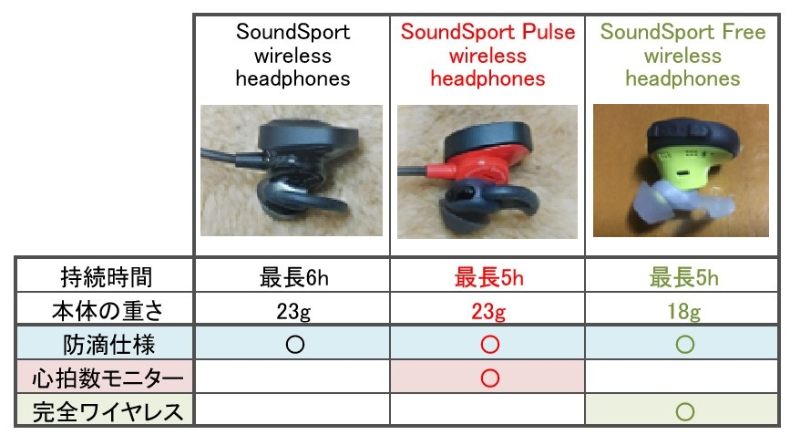 Bose SoundSport headphones比較