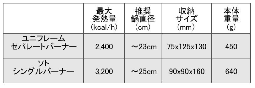 セパレート式バーナー 比較一覧表