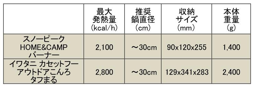 コンロ型バーナー 比較一覧表