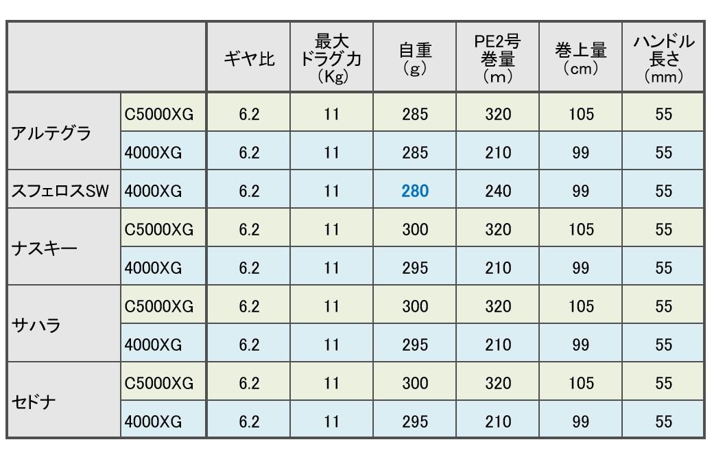 シマノのスピニングリールを基本スペックで比較