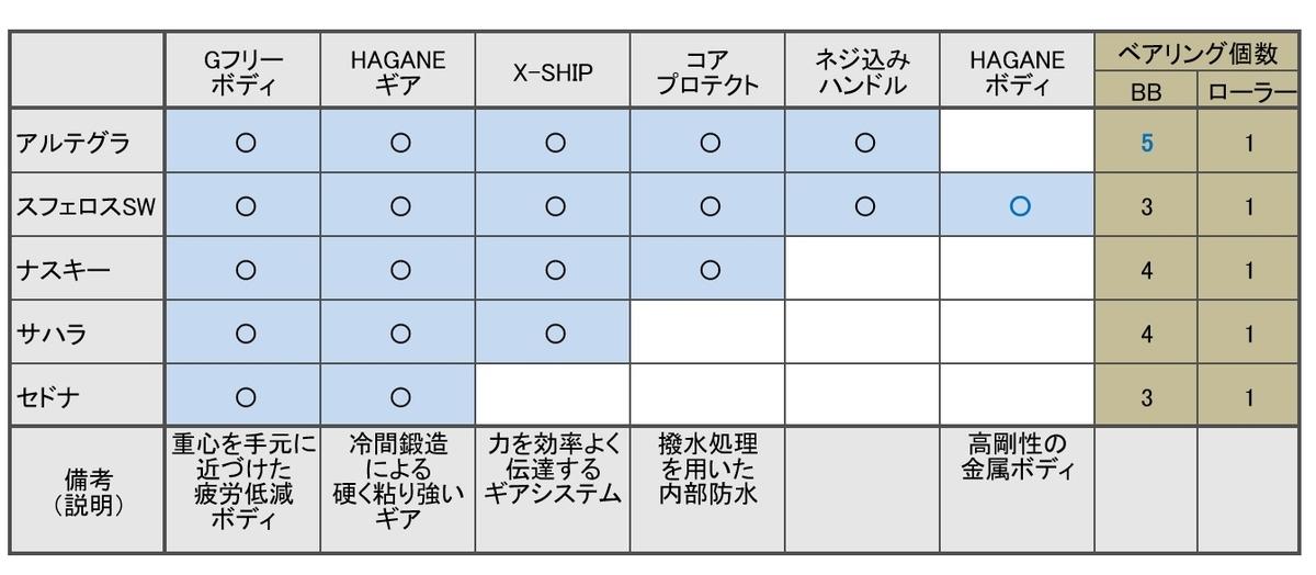 シマノのスピニングリールを機能一覧表から選ぶ