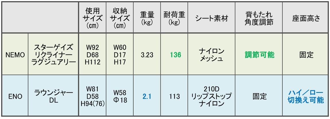 ハンモック風チェアを諸元一覧表で比較
