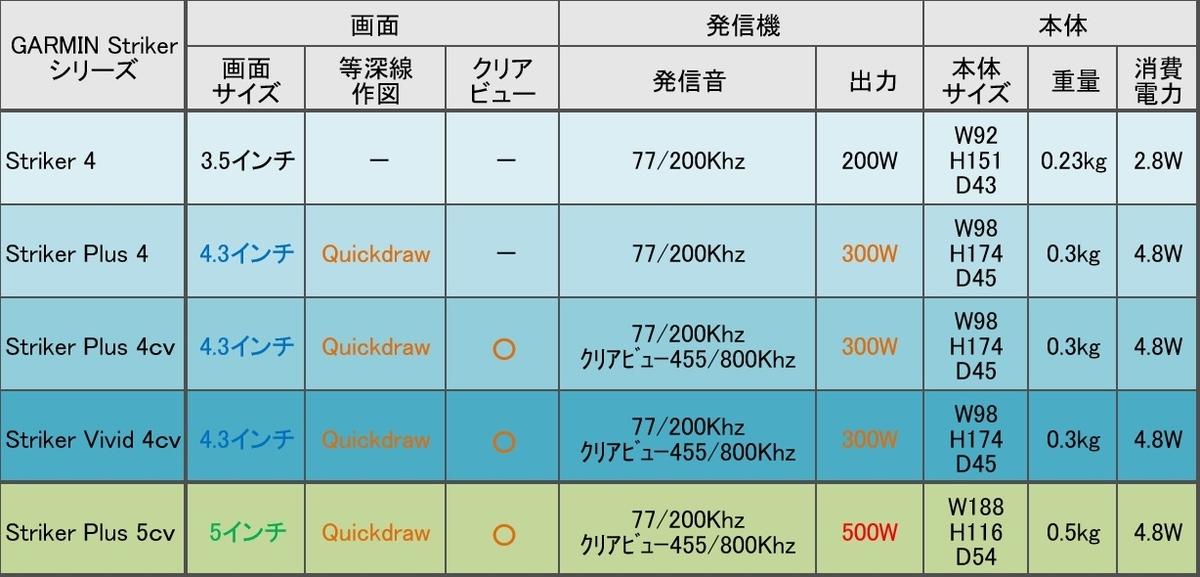 ガーミン ストライカー4シリーズの比較表