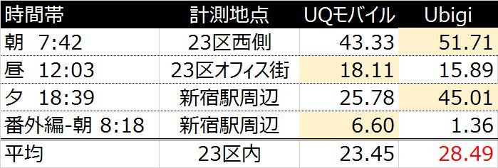 Ubigi UQ 速度 比較